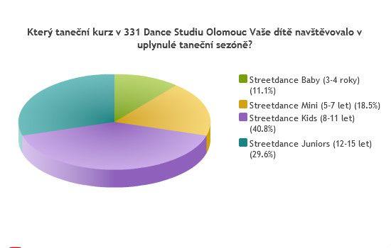Názory na 331 Dance Studio: Jak to vidí rodiče?