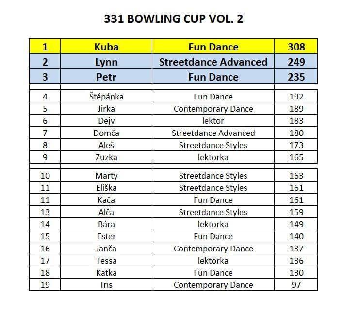 331 Bowling Cup II. výsledky